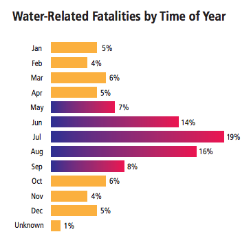 A graph depicting water-related deaths by time of year.