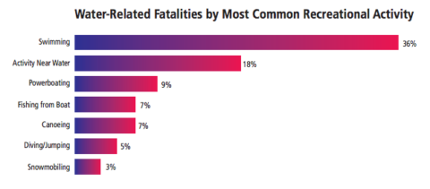 A bar chart depicting water-related deaths that happened during recreational activities.